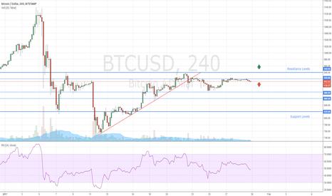 BTCUSD: How to Trade Bitcoin