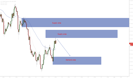 USDJPY: USD JPY Possible short scenario