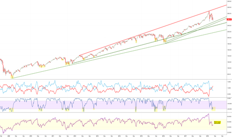 SPX: SPX weekly candle shows more downside