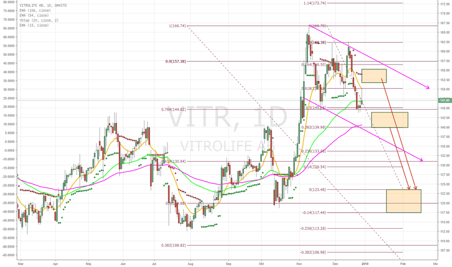 VITR: Vitrolife