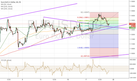 EURUSD: EURUSD Finds Support at Confluence