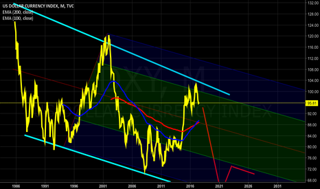 DXY: DXY Monthly , World Crisis