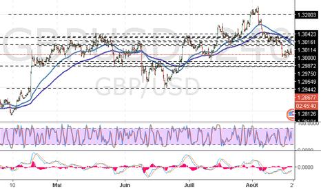 GBPUSD: GBP/USD : la consolidation de la tendance baissière