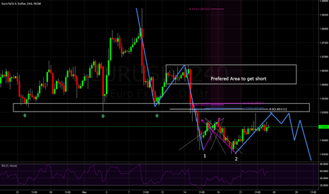 EURUSD: A look at EURUSD for a shorting oppertuinity