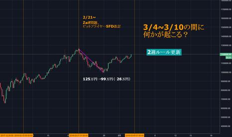 BTCJPY: ビッットコインの「2週ルール」は現段階では100%当たっている!3/4~10は気を付けろ!「2週ルール更新」