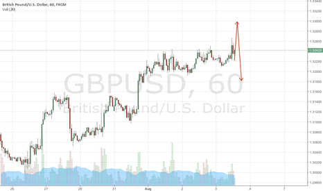 GBPUSD: Dollar, get ahold of yourself!