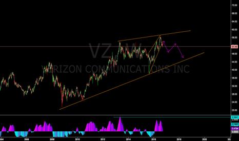 VZ: Verizon (VZ) possible short