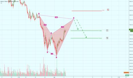 BTCUSDT: Shark Harmonic Pattern on BTC