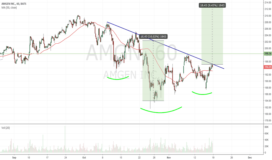 AMGN: $AMGN - IHS not confirmed