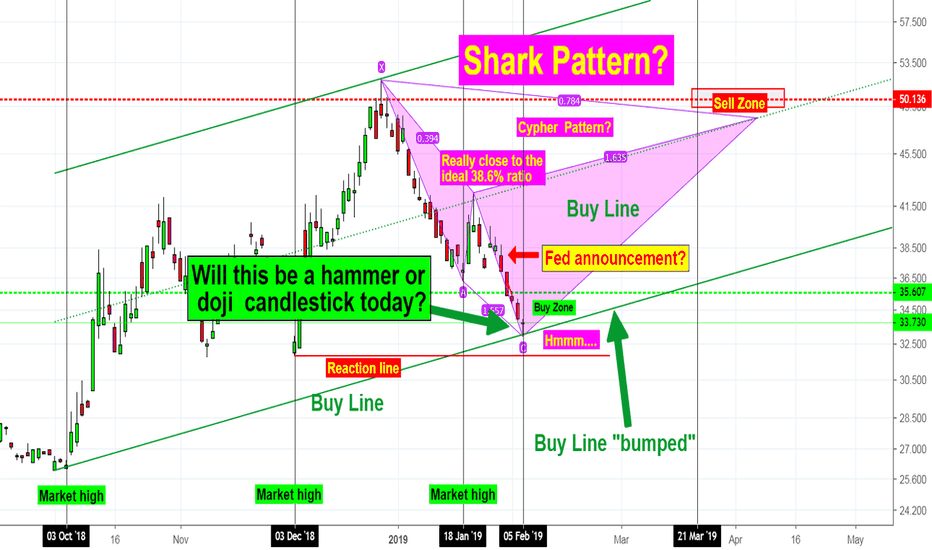 VXXB: VXXB - Will today be a turning point for the market? Shark?