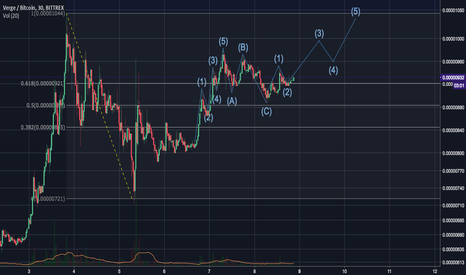 XVGBTC: XVG break out