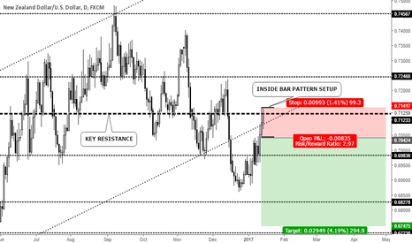 NZDUSD: INSIDE BAR PATTERN