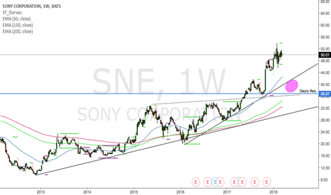 SNE: Sony will be a nice future investment