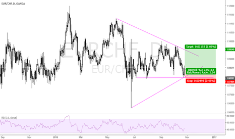 EURCHF: bouncing of the support