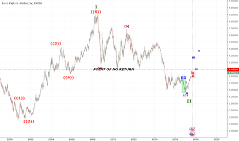 EURUSD: DOLLAR to EUR @ point of no return