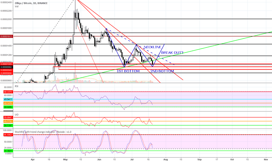 ZILBTC: ZILBTC: BREAK OUT AFTER DOUBLE BOTTOM?
