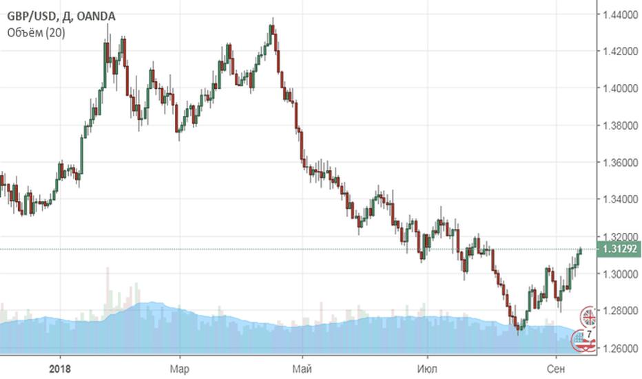 GBPUSD: Банк Англии поддержал фунт