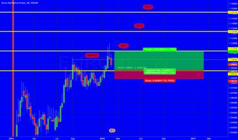 EURCHF: Buy EURCHF 1.0922 Pullback Trade