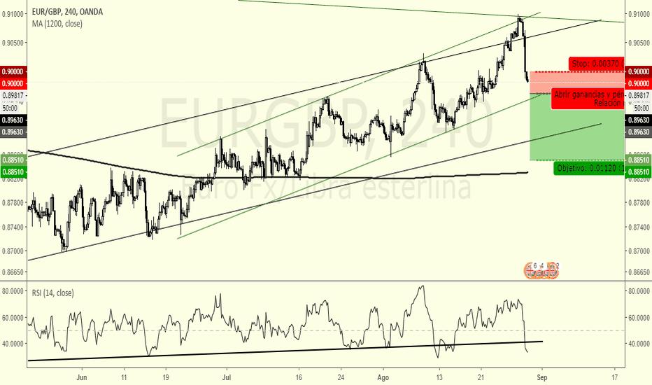 EURGBP: Venta EUR/GBP H4