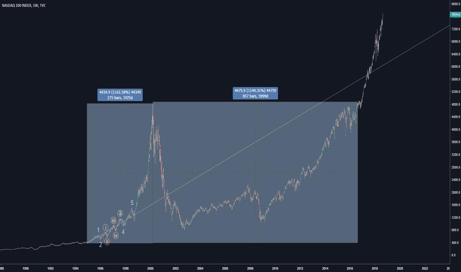 NDX: NASDAQ-BTC