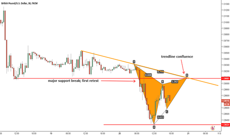 GBPUSD: Great Gartley forming on GBPUSD 30min