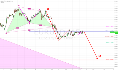 EURUSD: EURUSD Update: Pressure building for next downdraft