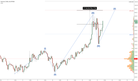 tradingview dash btc dovrei investire in stock bitcoin