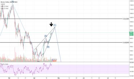 BTCUSD: BTC still in that triangle...
