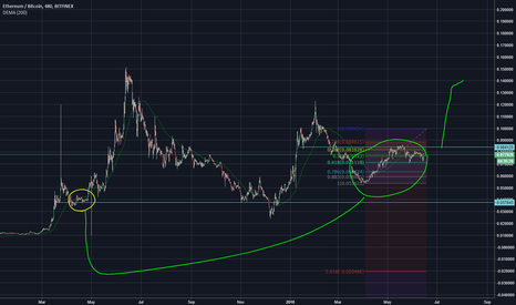 ETHBTC: Eth to repeat pattern and pump with good news