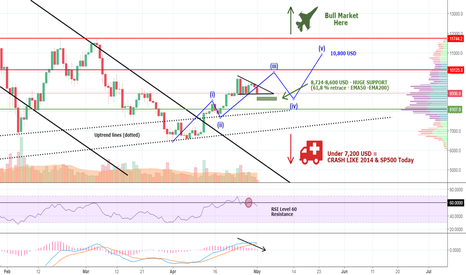 BTCUSD: BITCOIN: Bull Market OR Crash Like 2014? Take a Look!