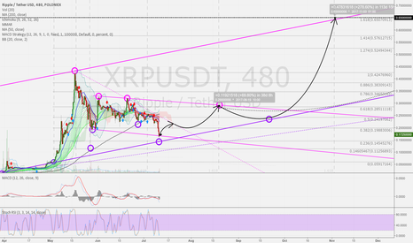 XRPUSDT: Ripple USD 8h: New situation, but strong up still possible.