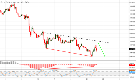 EURUSD: استغلال تعافي اليورو دولار للبيع على المدى القصير