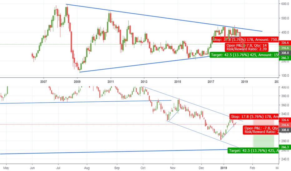 FLS: Short swing high @ bear channel resistance