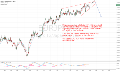 EURJPY: EURJPY Downtrend