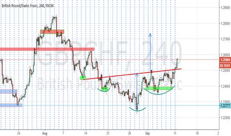 GBPCHF: HS pattern long