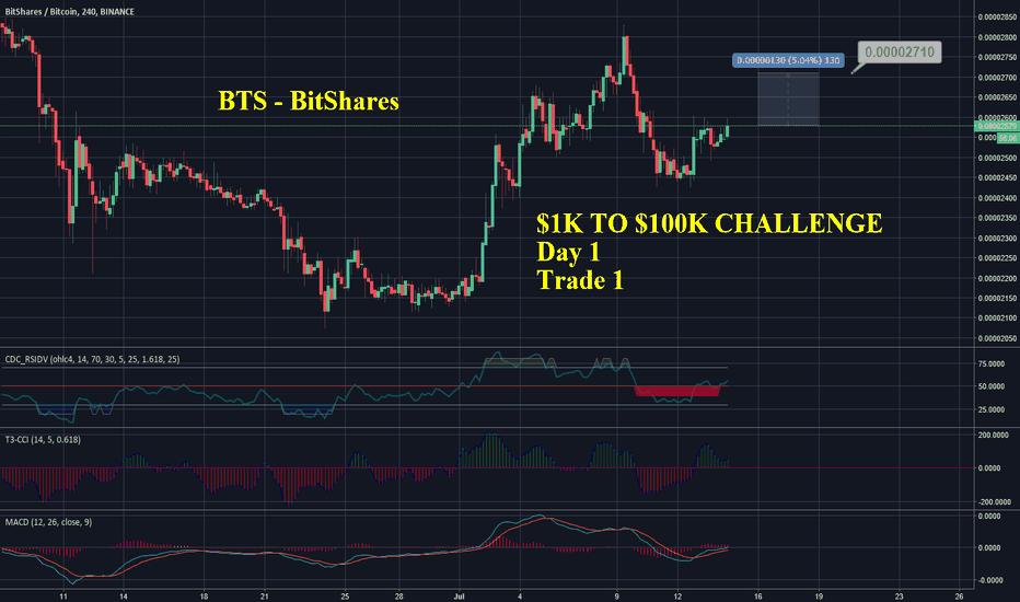 BTSBTC: BTS - Bitshares - $1k to $100k Challenge - Day 1 Trade 1