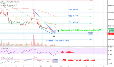ASTBTC: #AST update: Falling wedge Breakout!! #crypto