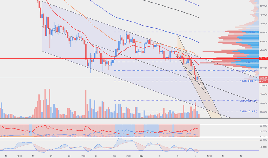 BTCUSD: BTC in a big channel to the low 3ks upper 2ks?