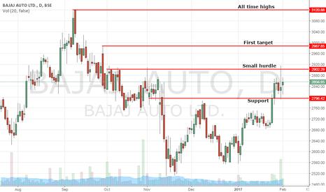 BAJAJ_AUTO: Bajaj Auto - About to take off?