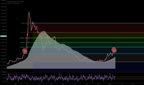 STRATBTC: STRATBTC Last time Stratis was in this zone look what happened!
