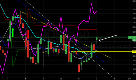 JDST: $jdst trying to run on b/o from resistances $jnug $nugt $dust