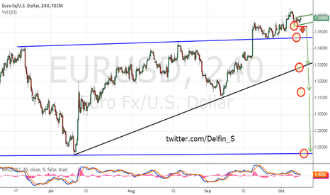 EURUSD: Eur/Usd - Short