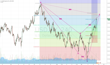 USDJPY: Cypher and AB=CD SHORT!
