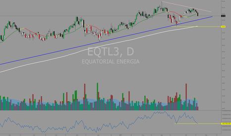 EQTL3: #EQTL3 Advanced Breakdown no OBV em andamento