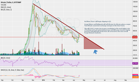 "BTCUSD: Bitcoin's May Rebound and the release of KnCMiner's ""Titan"""