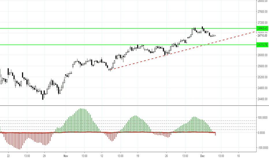 BANKNIFTY: Banknifty Buy With T1 26800 and T2 27000