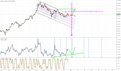 BTCUSD: Breakthrough the down channel to happen on May the 5th.