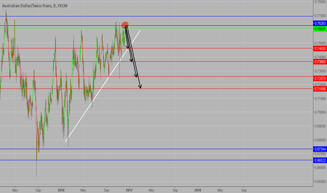 AUDCHF: AUDCHF in resistance zone