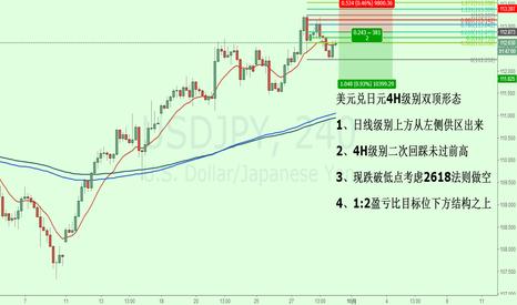 USDJPY: 美元兑日元4H级别双顶形态