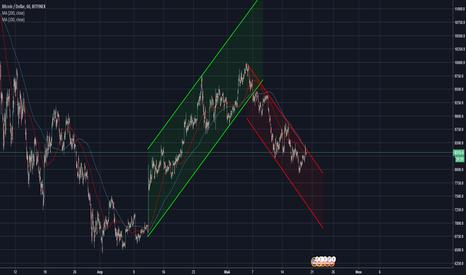 BTCUSD: BTC/USD TrendRider crypto